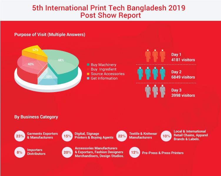 Print Tech Expo Bangladesh